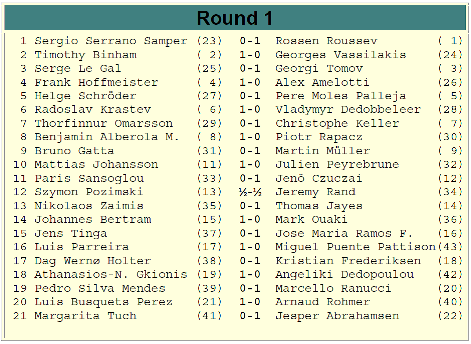 Europchess Championship – Rd. 1 results