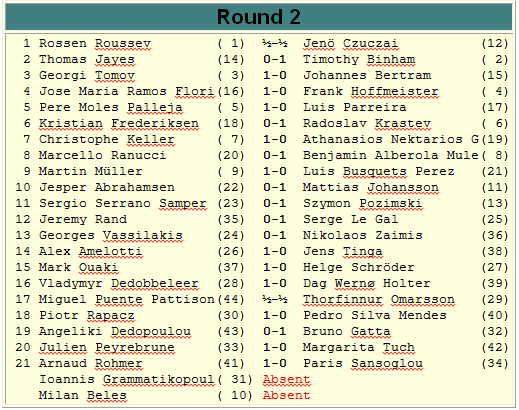 Europchess Championship – Rd. 2 results