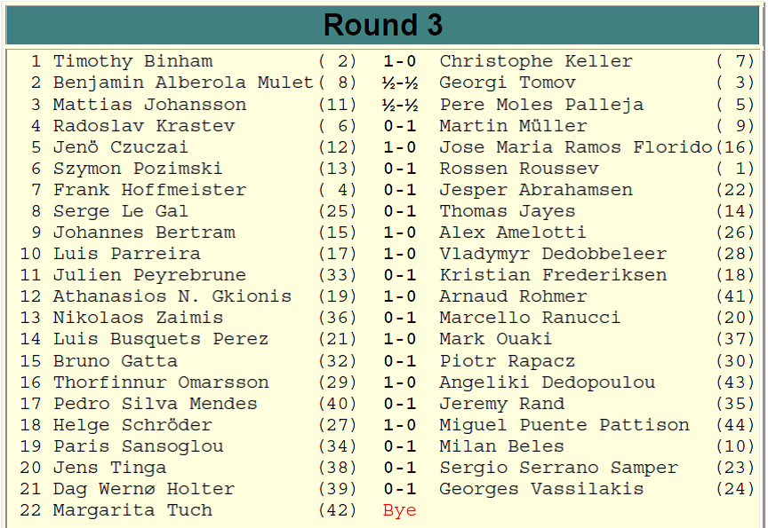 Europchess Championship – Rd. 3 results