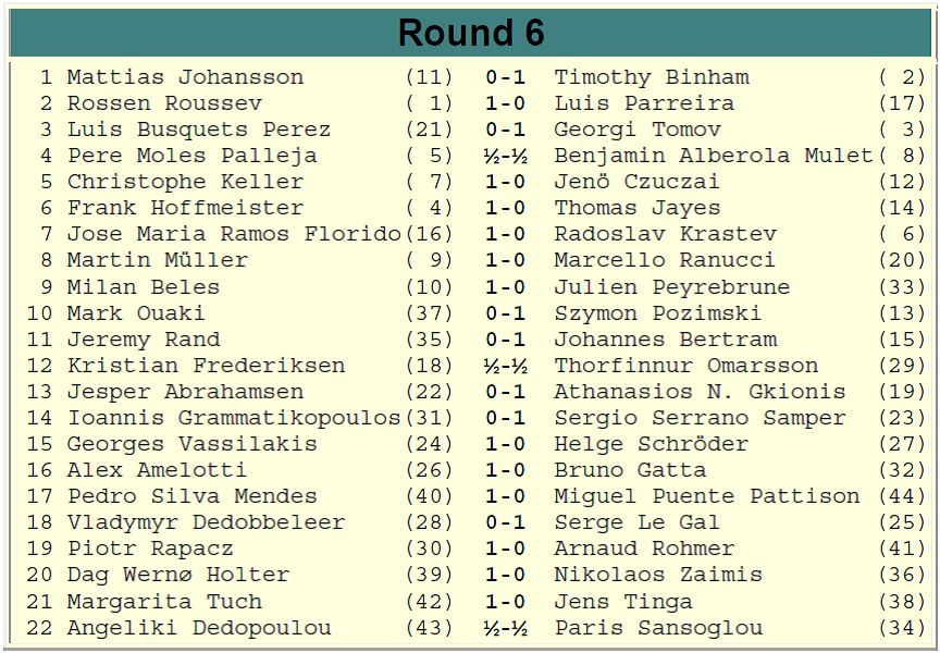 Europchess Championship – Rd. 6 results