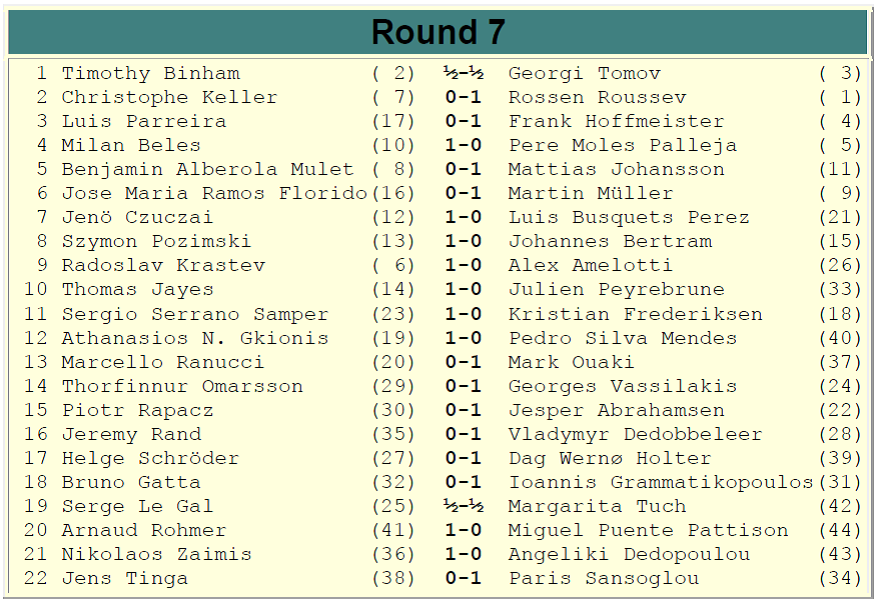 Europchess Championship – Rd. 7 results