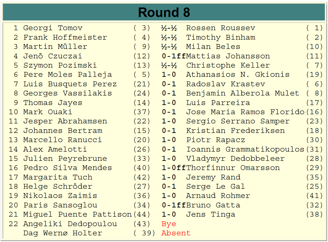 Europchess Championship – Rd. 8 results