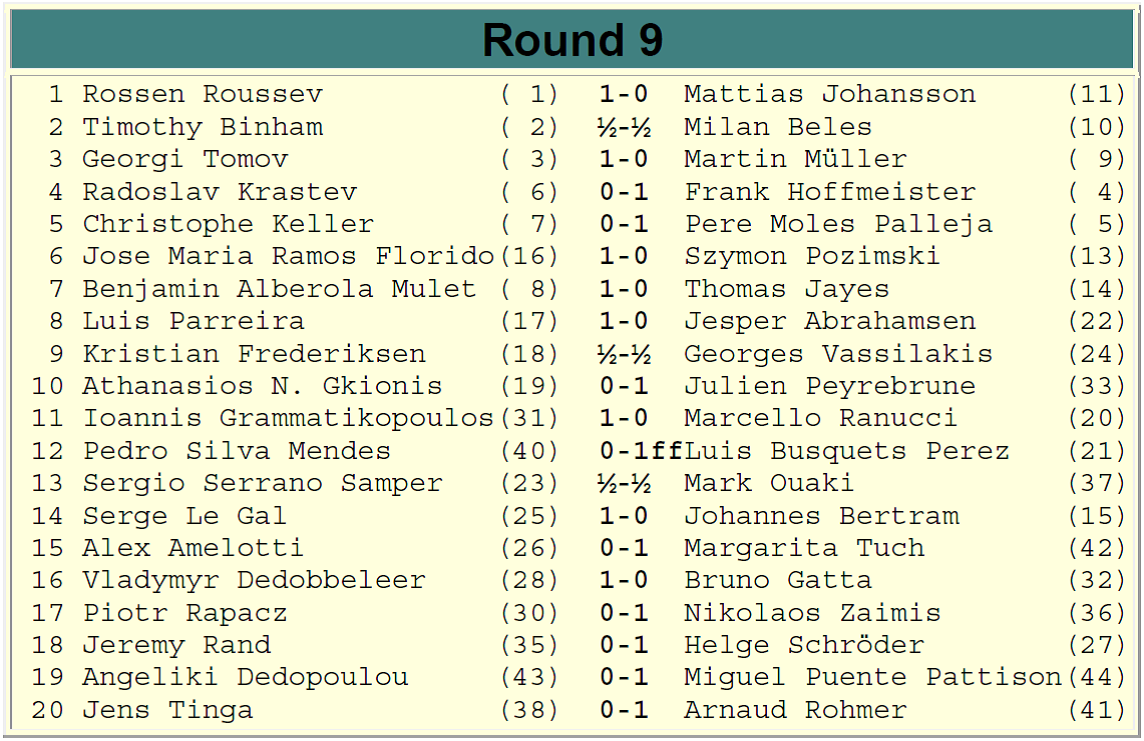 Europchess Championship – Rd. 9 results